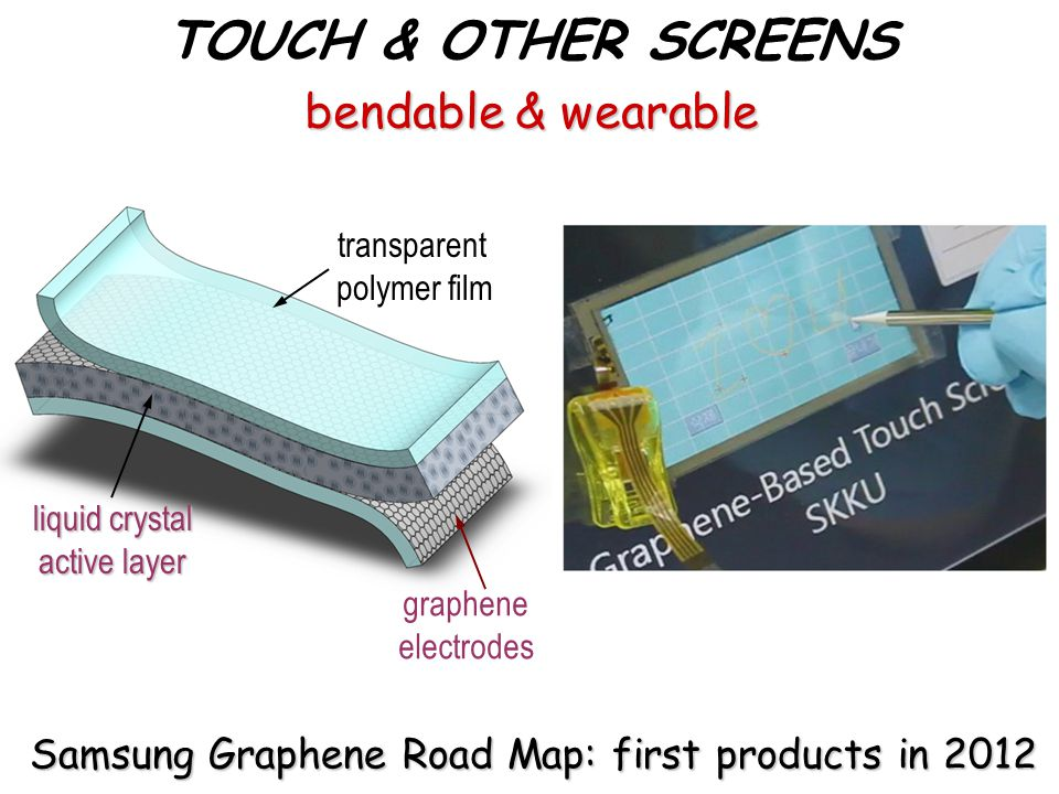 Samsung Graphene Road Map: first products in 2012