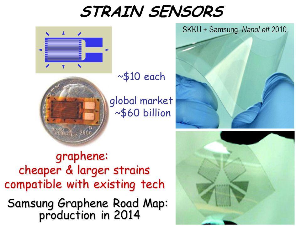 STRAIN SENSORS graphene: cheaper & larger strains