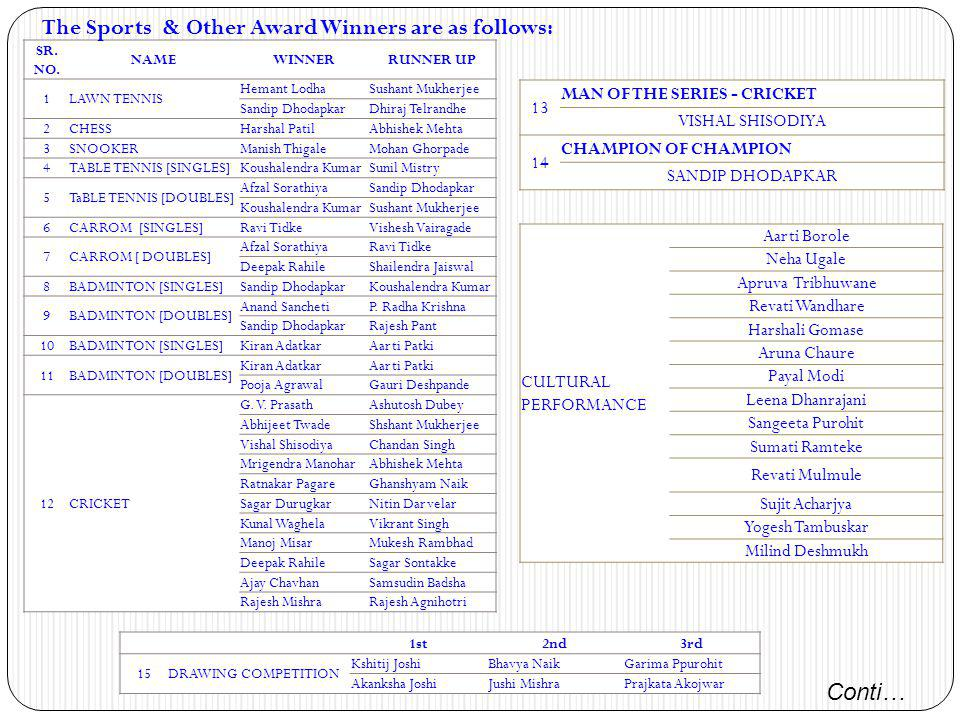 The Sports & Other Award Winners are as follows: