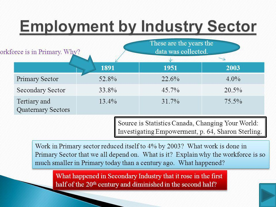 Employment by Industry Sector