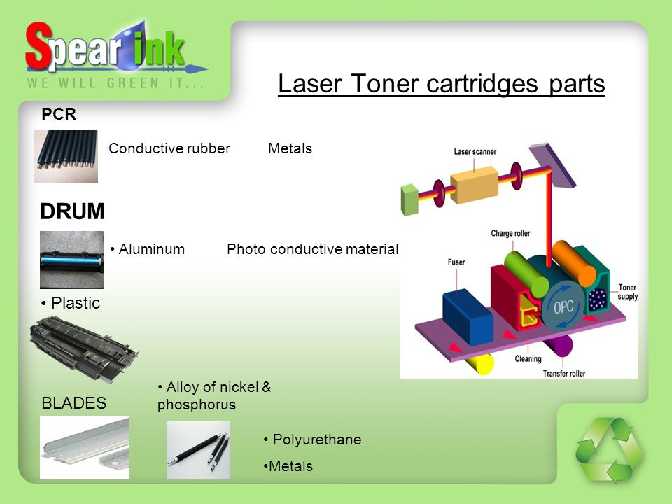 Laser Toner cartridges parts
