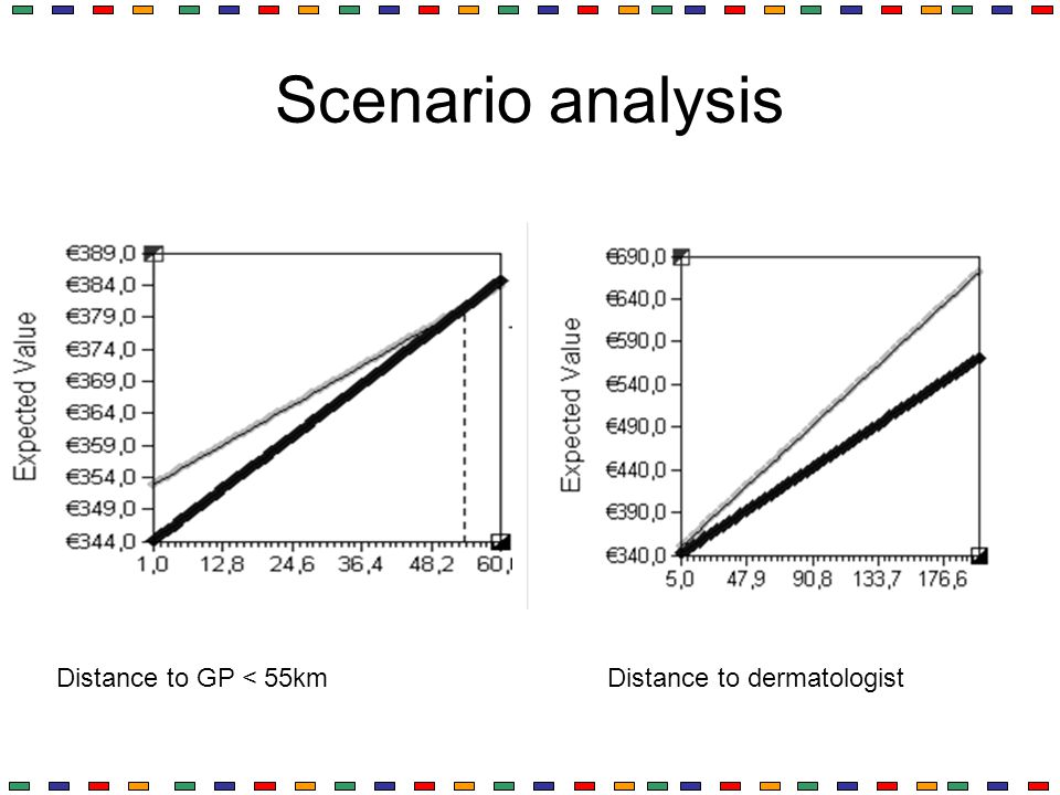 Scenario analysis Distance to GP < 55km Distance to dermatologist
