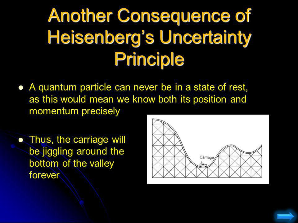 Another Consequence of Heisenberg's Uncertainty Principle