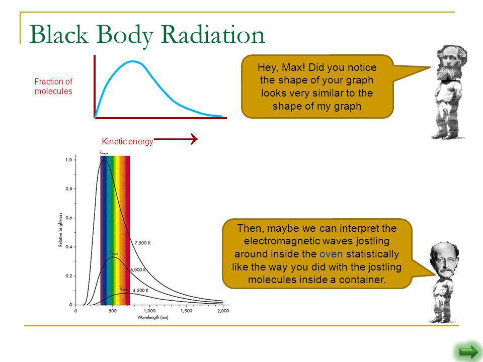 Black Body Radiation Fraction of molecules. Kinetic energy 