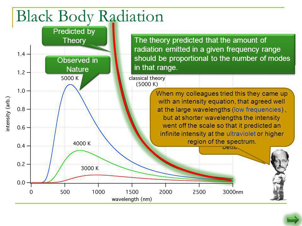 Black Body Radiation Predicted by Theory