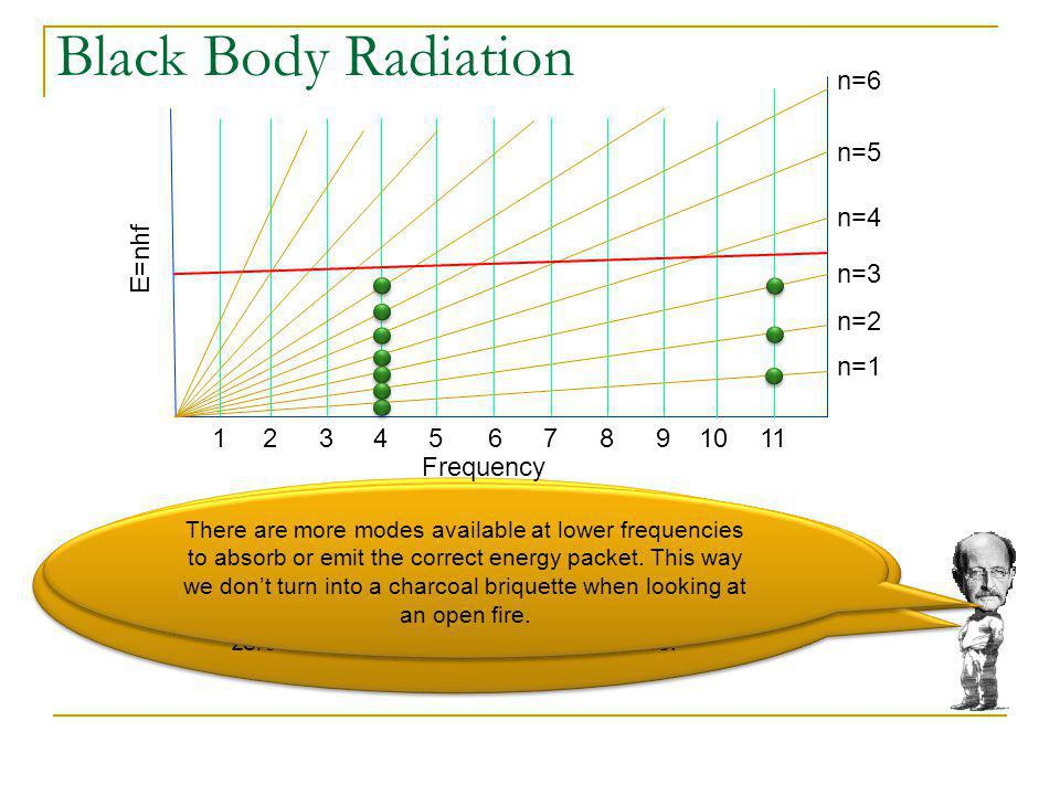 Black Body Radiation n=6 n=5 n=4 E=nhf n=3 n=2 n=1 1 2 3 4 5 6 7 8 9