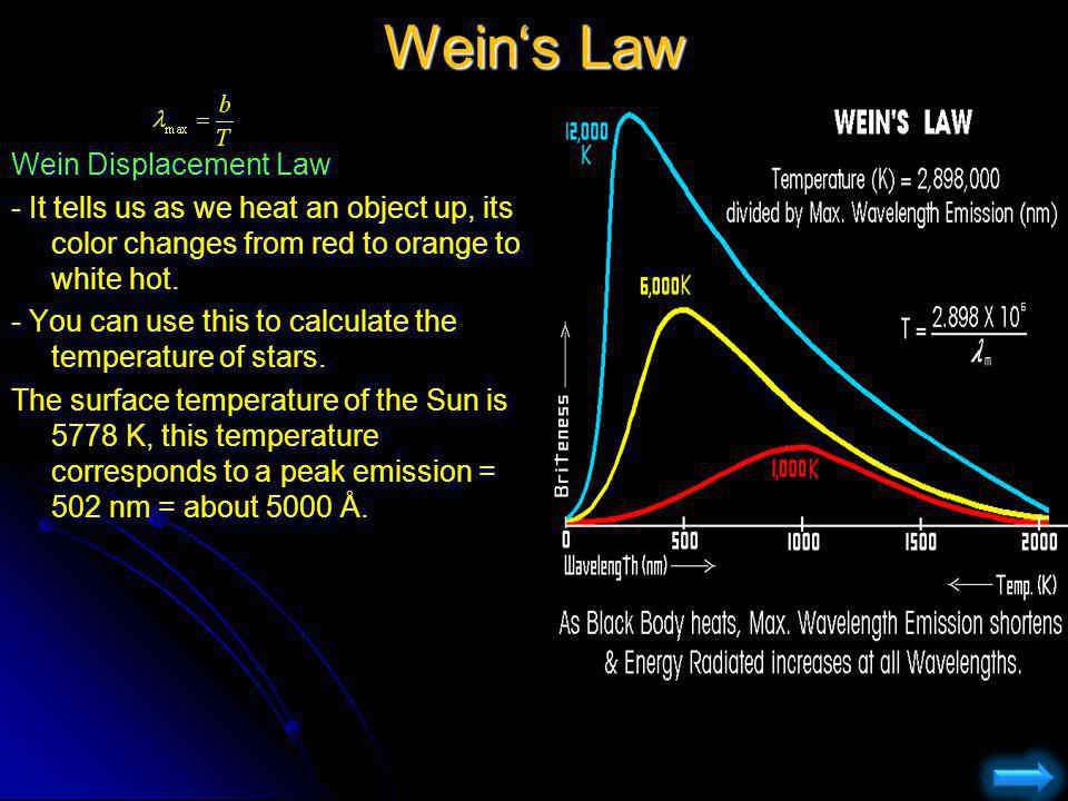 Wein's Law Wein Displacement Law