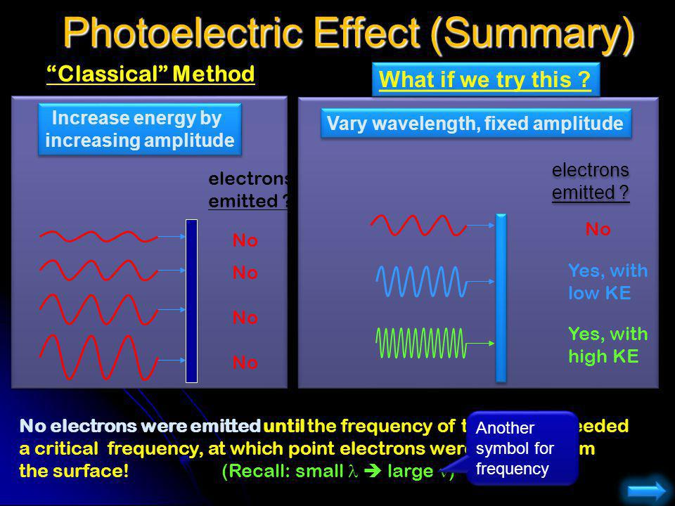 Photoelectric Effect (Summary)