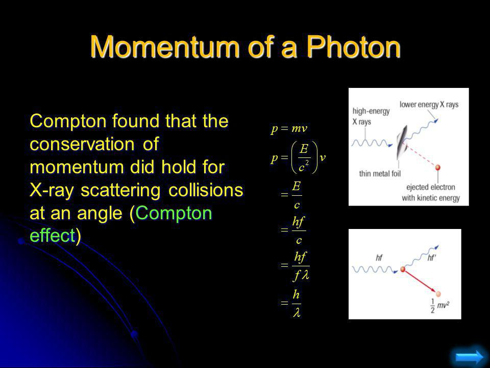 Momentum of a Photon Compton found that the conservation of momentum did hold for X-ray scattering collisions at an angle (Compton effect)