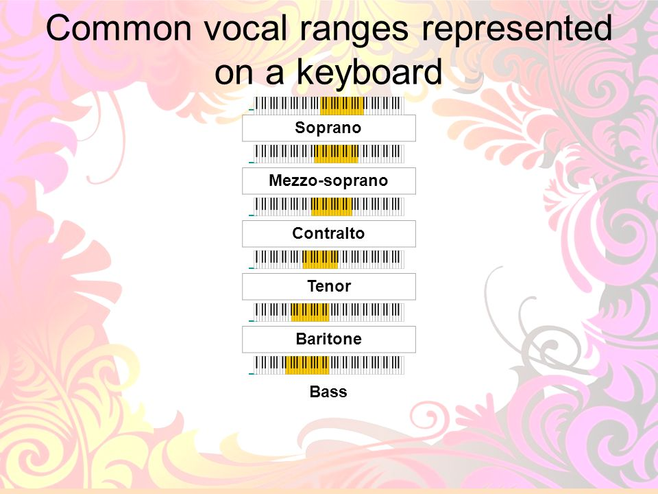 Common vocal ranges represented on a keyboard