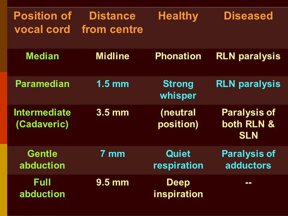 Paralysis of both RLN & SLN Paralysis of adductors