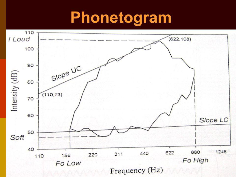 Phonetogram