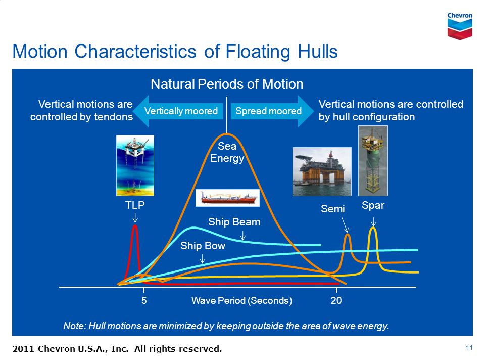 Motion Characteristics of Floating Hulls