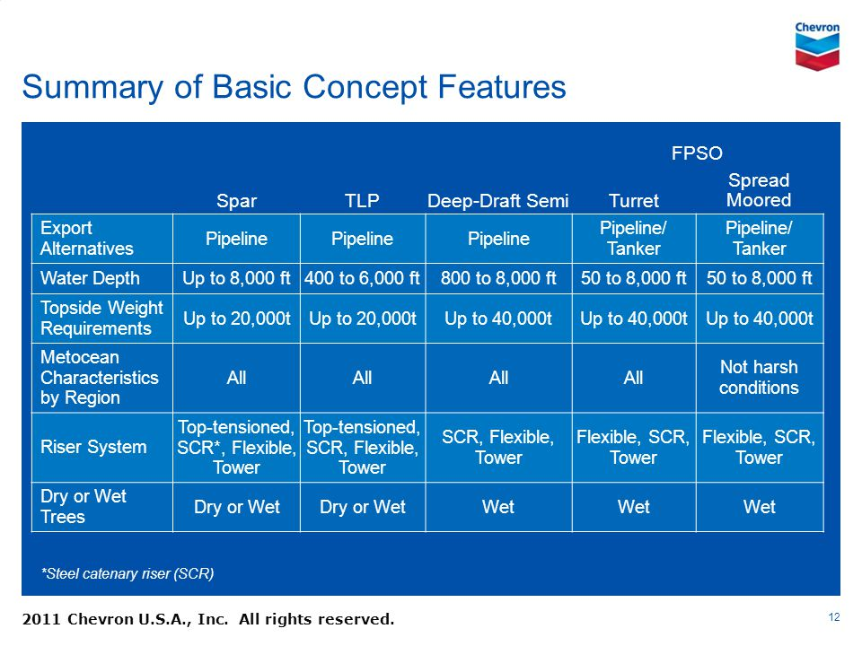 Summary of Basic Concept Features