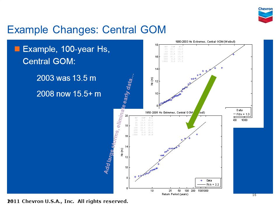 Example Changes: Central GOM
