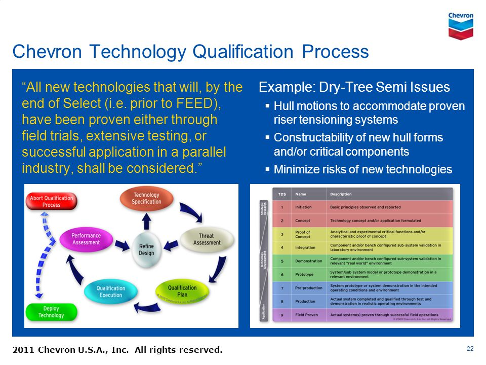 Chevron Technology Qualification Process