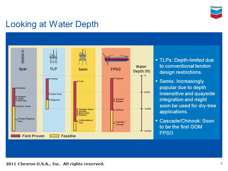 Looking at Water Depth TLPs: Depth-limited due to conventional tendon design restrictions.