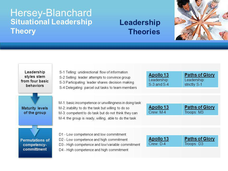 Hersey-Blanchard Situational Leadership Theory Leadership Theories