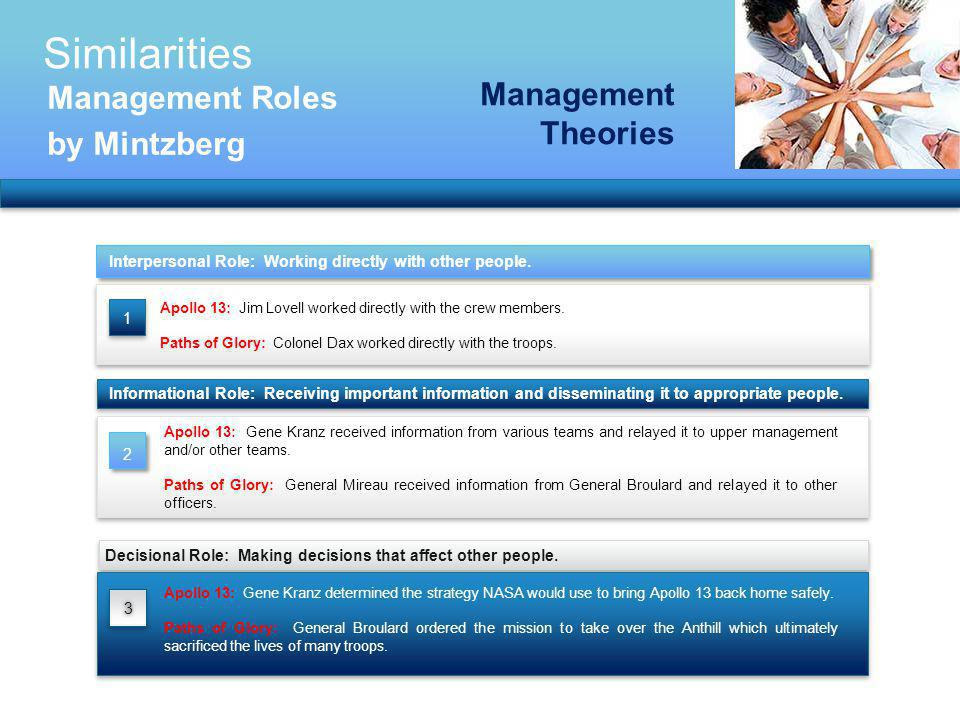 Similarities Management Roles Management Theories by Mintzberg