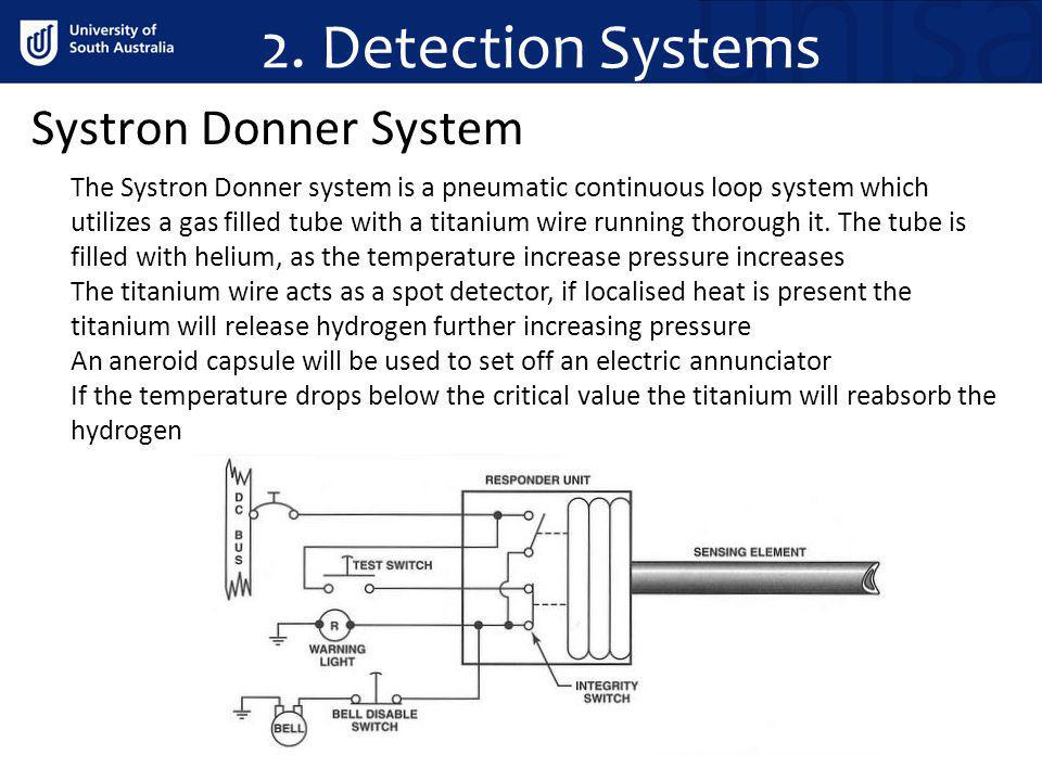 2. Detection Systems Systron Donner System