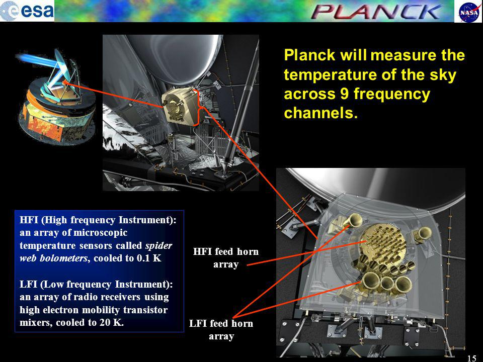 Planck will measure the temperature of the sky across 9 frequency