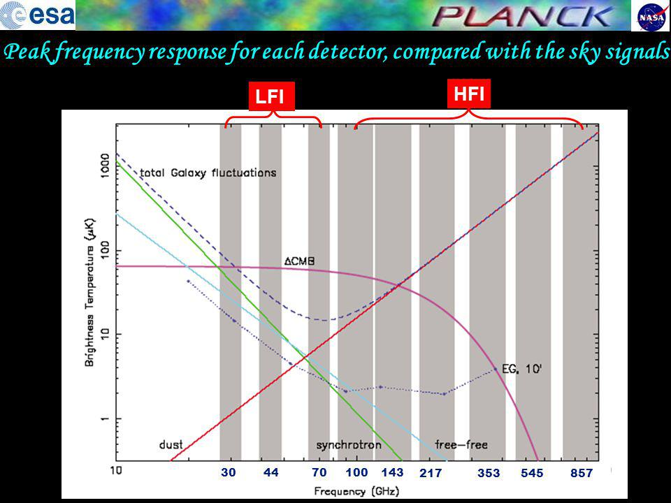 Peak frequency response for each detector, compared with the sky signals