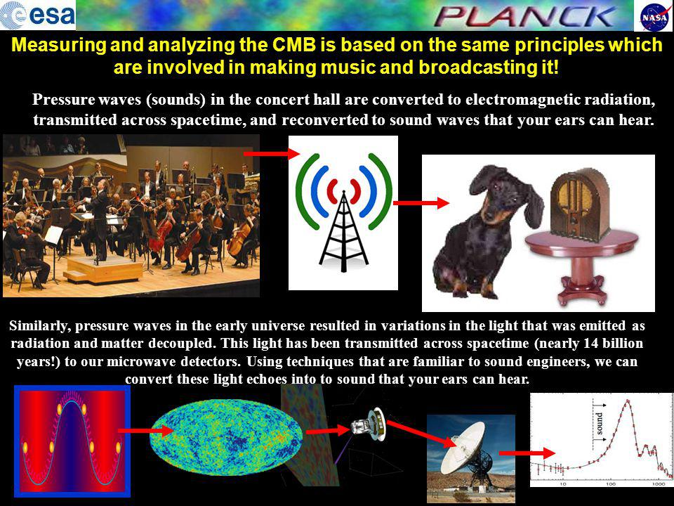 Measuring and analyzing the CMB is based on the same principles which are involved in making music and broadcasting it!