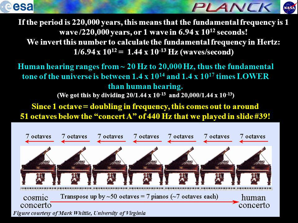 We invert this number to calculate the fundamental frequency in Hertz:
