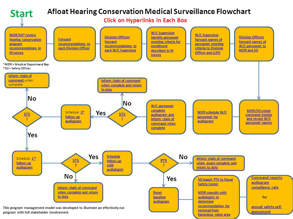 Start Afloat Hearing Conservation Medical Surveillance Flowchart No No