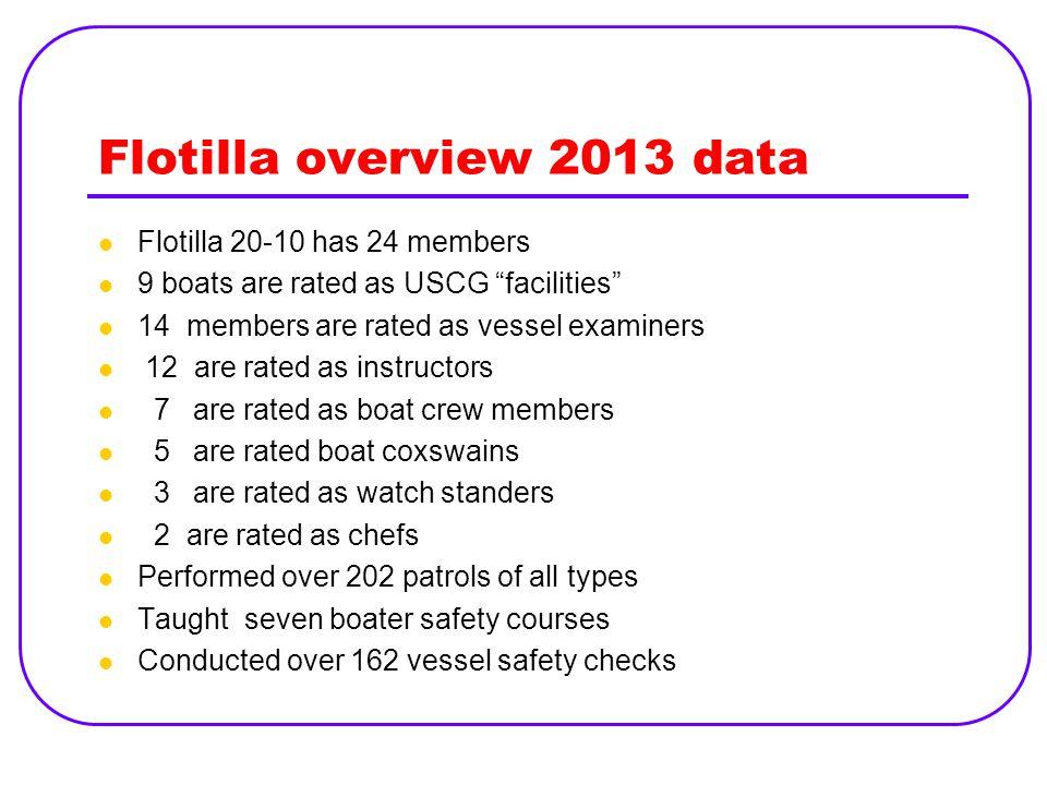 Flotilla overview 2013 data