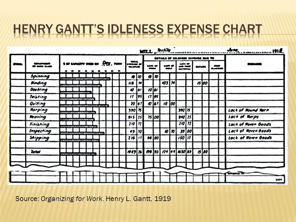 Henry Gantt's idleness expense chart