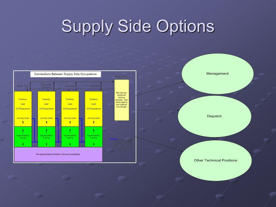 Supply Side Options alan