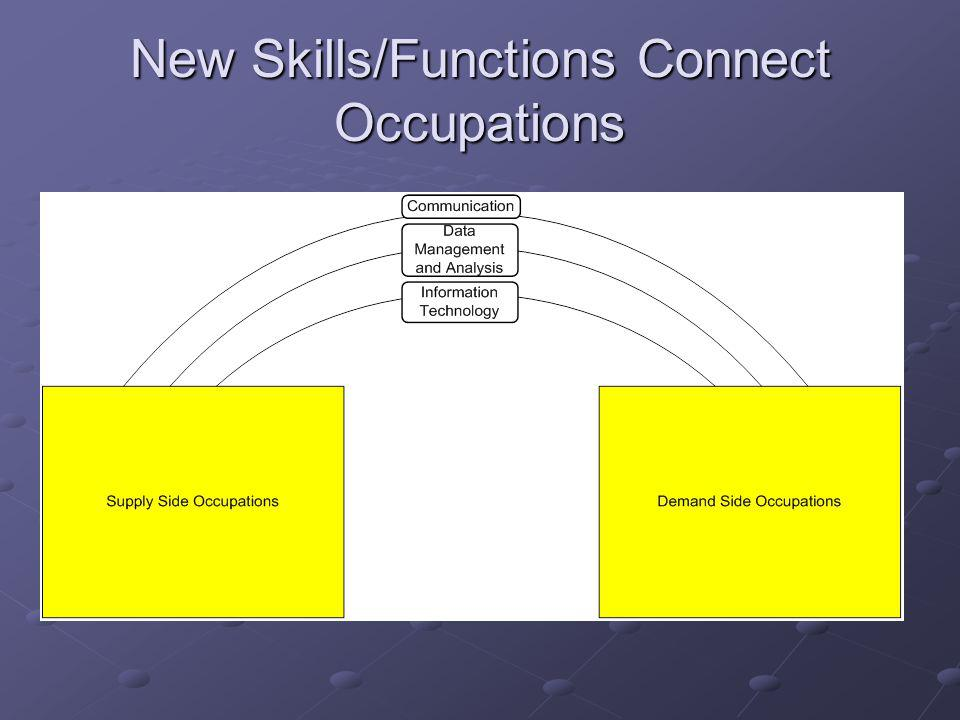 New Skills/Functions Connect Occupations