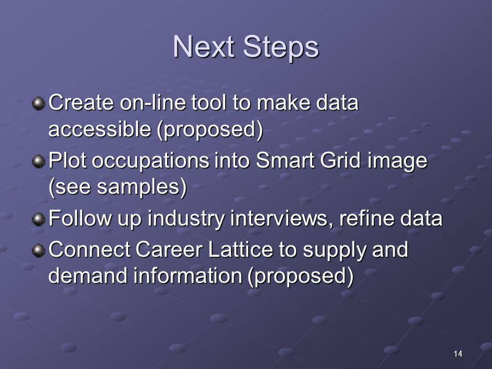 Next Steps Create on-line tool to make data accessible (proposed)