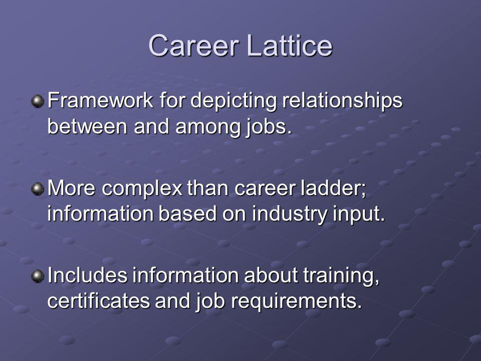 Career Lattice Framework for depicting relationships between and among jobs. More complex than career ladder; information based on industry input.