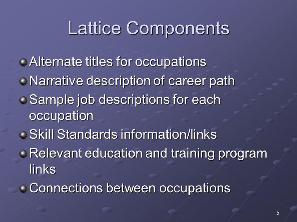 Lattice Components Alternate titles for occupations