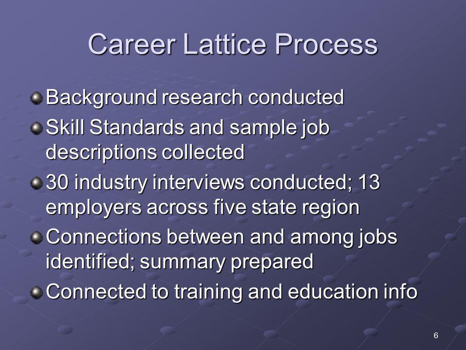 Career Lattice Process