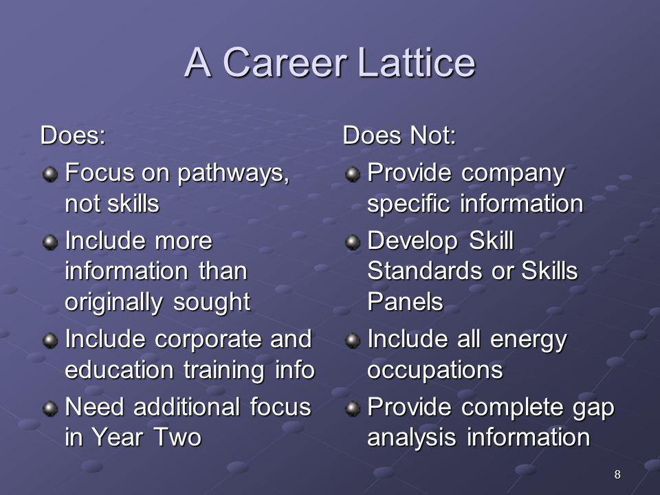 A Career Lattice Does: Focus on pathways, not skills