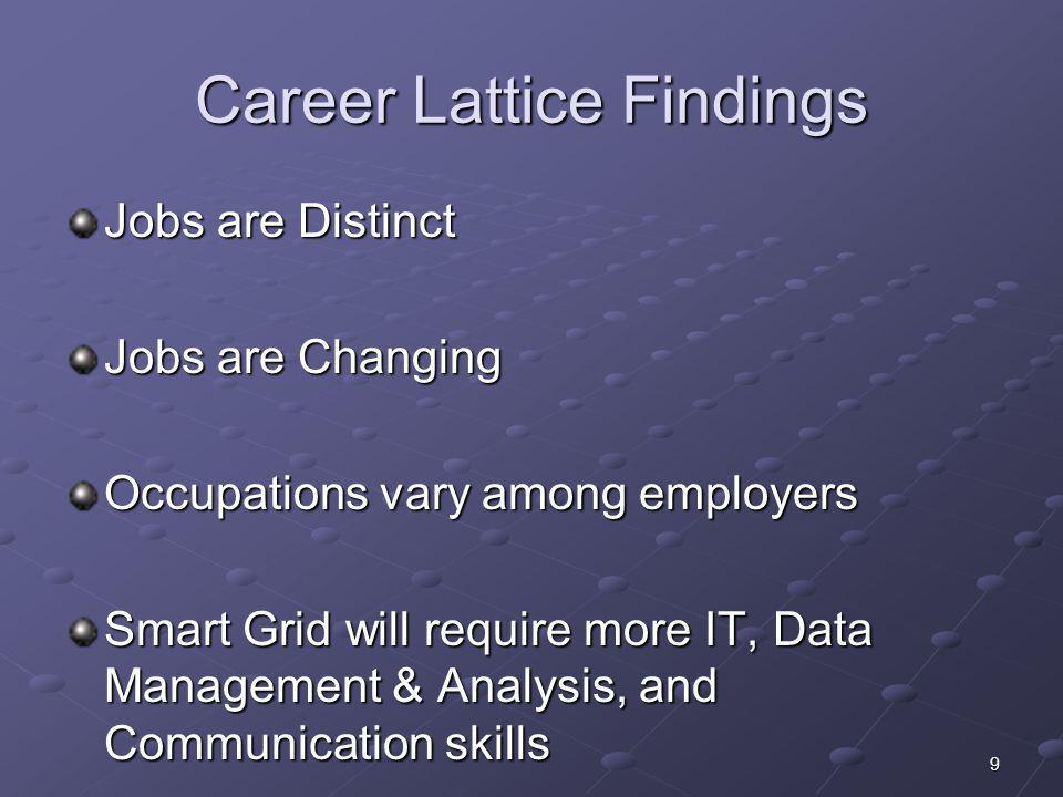 Career Lattice Findings