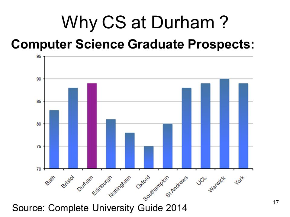 Source: Complete University Guide 2014