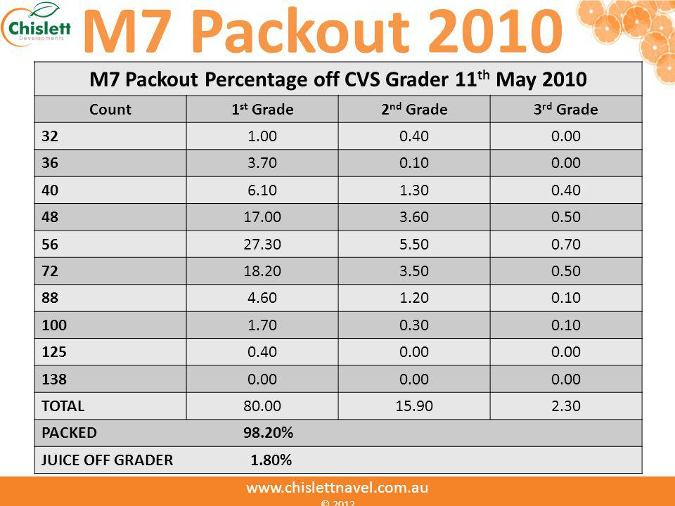 M7 Packout Percentage off CVS Grader 11th May 2010
