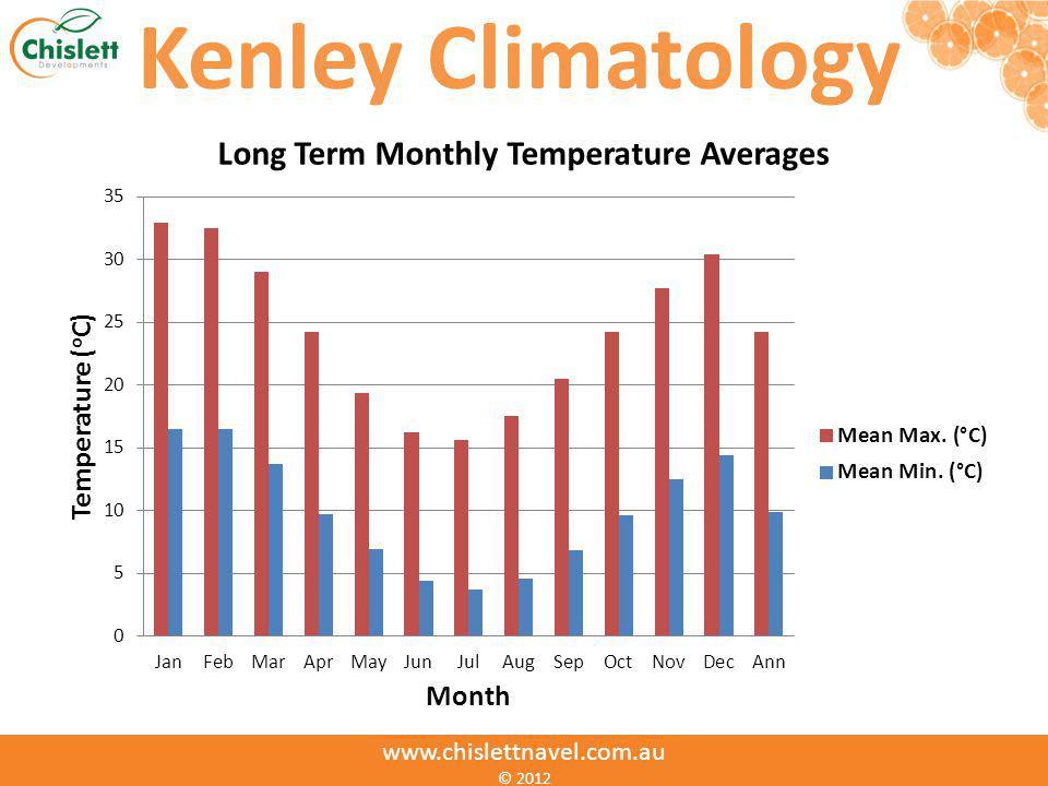 Kenley Climatology www.chislettnavel.com.au © 2012
