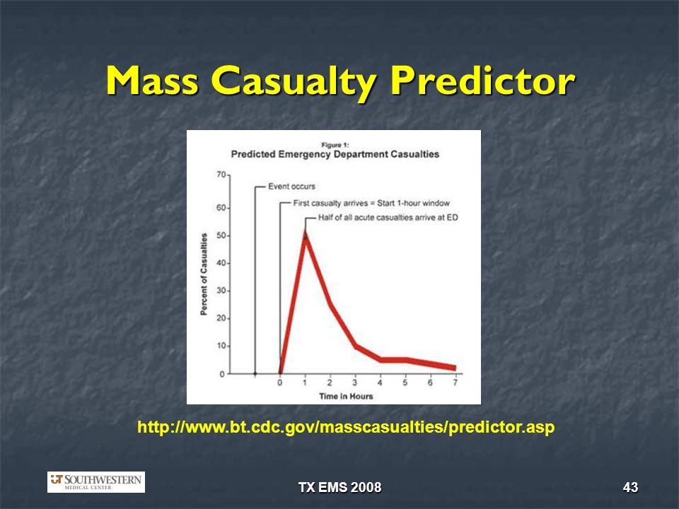 Mass Casualty Predictor