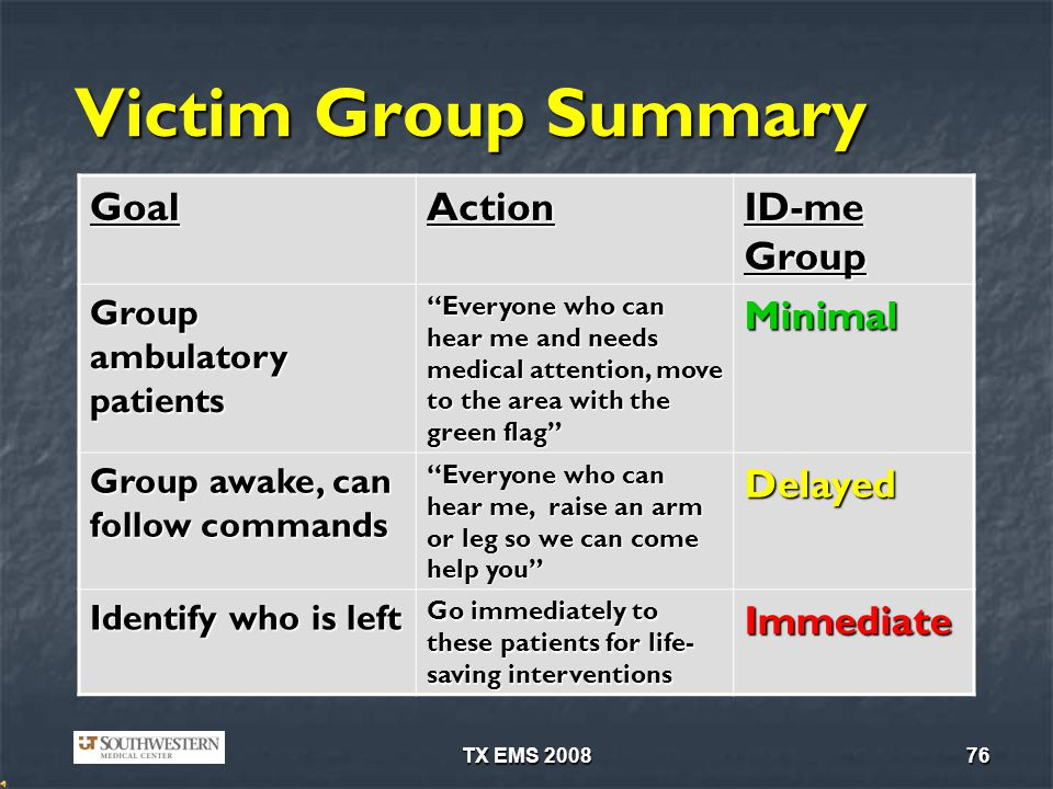 Victim Group Summary Goal Action ID-me Group Minimal Delayed Immediate