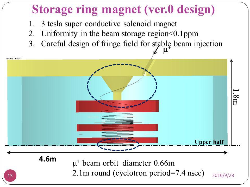 Storage ring magnet (ver.0 design)