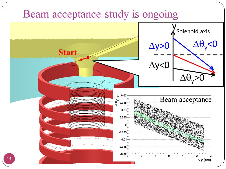 Beam acceptance study is ongoing