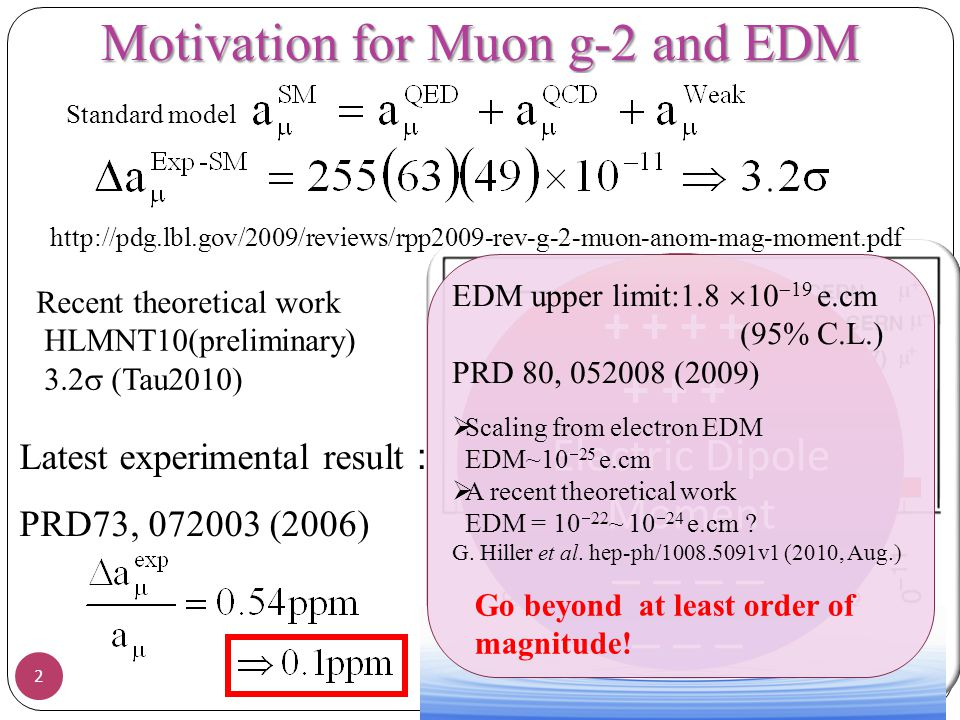 Motivation for Muon g-2 and EDM
