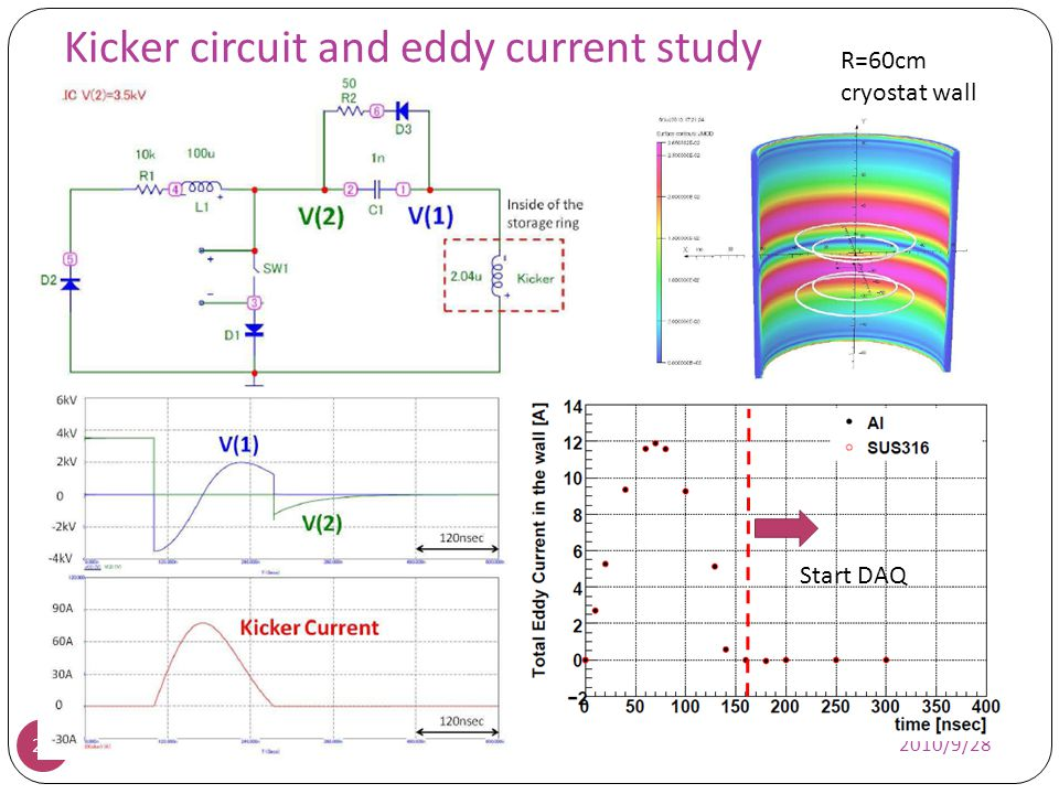 Kicker circuit and eddy current study