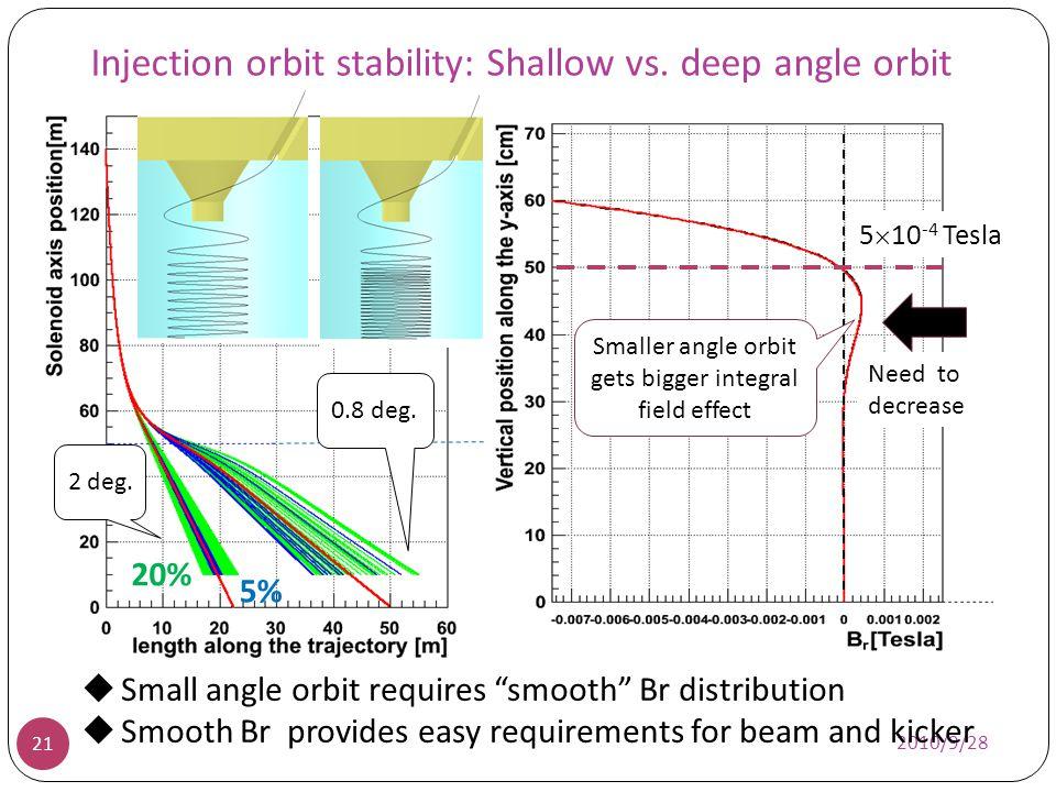 Injection orbit stability: Shallow vs. deep angle orbit