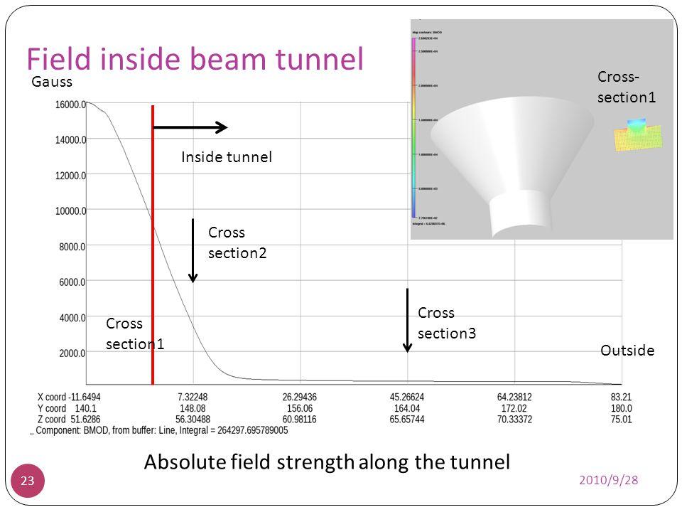 Field inside beam tunnel